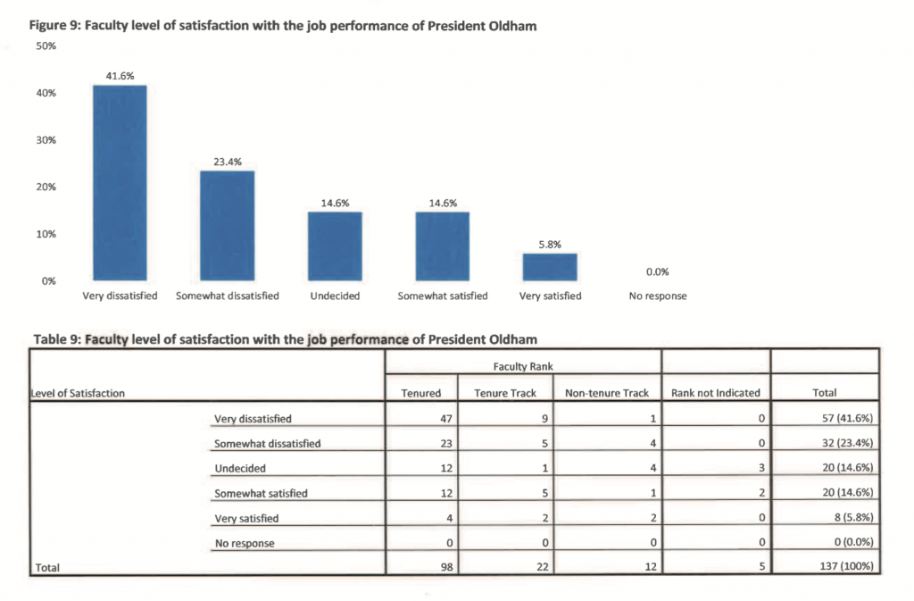 """A survey conducted by Tech's chapter of the American Association of University Professors reveals nearly 42 percent of respondents are """"Very Dissatisfied"""" with President Phil Oldham's job performance."""